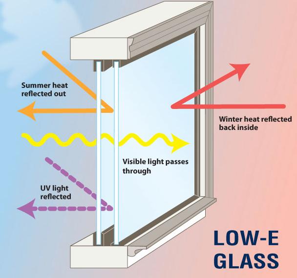Doble vidrio herm tico vidrio de baja emisividad low e - Ventana doble cristal ...
